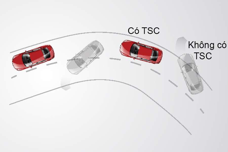 Hệ thống chống trượt TCS